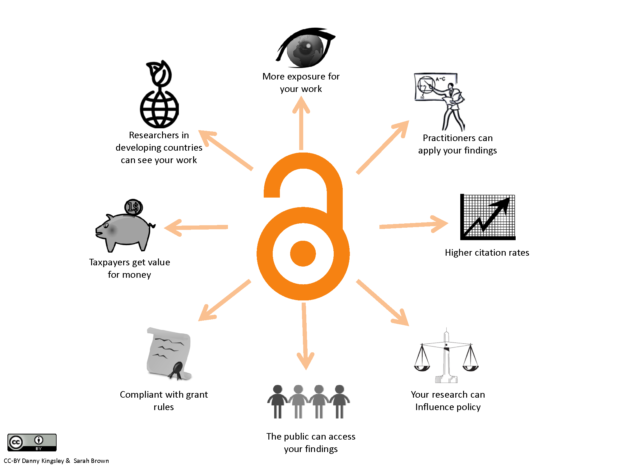 The benefits of Open Access. Picture: Danny Kingsley & Sarah Brown